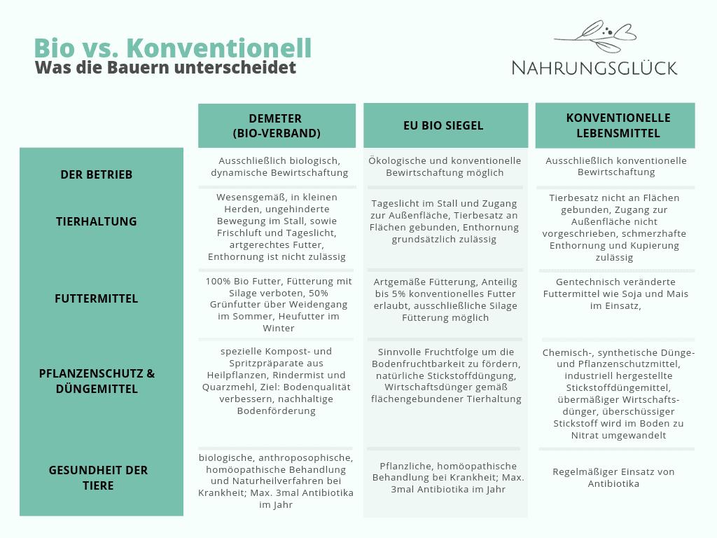 Bio vs Konventionell - Was die Bauern unterscheidet